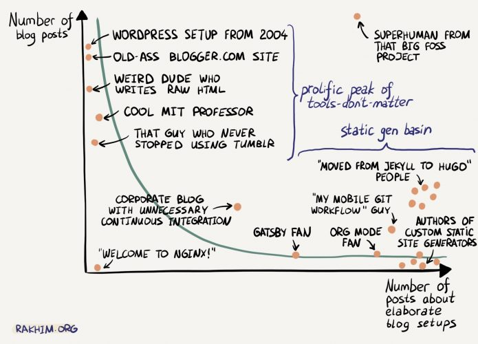 Blogging vs. blog setups